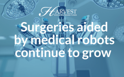 Surgeries aided by medical robots continue to grow